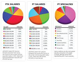 medical assistant pediatrics salary pt salaries rehab insider