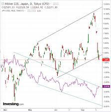Nikkei Daily Chart Opening Bell Risk Off Sentiment Returns To Markets Gold