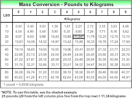 Chart Converting Pounds To Kilograms 40 Pounds In Stone Modifikasimobil Co