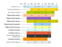 Fobes Mouthpiece Chart Reed Size Comparison Chart Clark W Fobes Clarinet