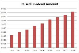 Microsoft Dividens Microsoft Time For Dividend Raise Microsoft Corporation