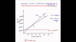 Angle Of Incidence In Break Even Chart Break Even Analysis Graphical Method