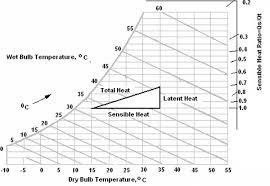 Sensible Heat Ratio Psychrometric Chart Practical Fundamentals Of Heating Ventilation And Air