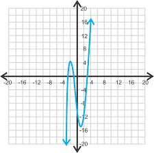 finding and defining parts of a polynomial function graph ck 12 foundation