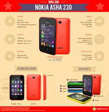 Nokia Asha 230 Dual SIM: Quick Facts ...