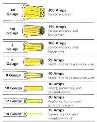 30 Amp Wire Gauge Wiring Diagram