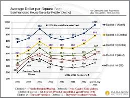 House And Condo Values Updated Charts Haven Group