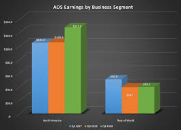 a o smith s management anticipates a challenging 2019 bar chart of aos earnings by business segment for q4 2017 q3 2018 and