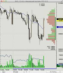Free Forex Charting Software For Mac Forex Graph Free Forex Graph Free Download Download3000