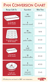 Use This Handy Guide To Turn Grandmas Famous Cake Into