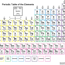 Valence Electrons Chart Pdf Color Periodic Table Of The Elements With Charges