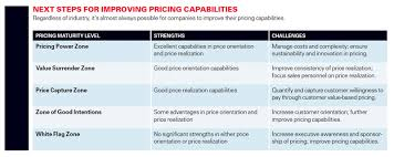 customer orientation examples is it time to rethink your pricing strategy