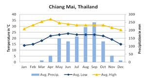 Thailand Climate Chart The Best Time To Visit Chiang Mai Asia Highlights