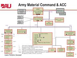 Amc Organizational Chart 68 Described Army Amc Org Chart