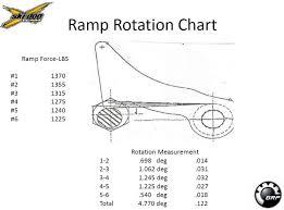 Tra Clutch Ramp Chart Tra V Primary Clutch Spring Page 3 Mach Z Rt And Mxz