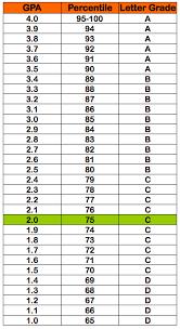 college gpa scale 2 0 gpa 75 percentile grade c letter grade