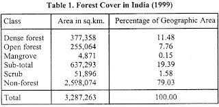 essay on the conservation of forest in forest cover in