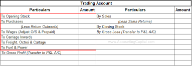 What Are Direct And Indirect Expenses Accountingcapital