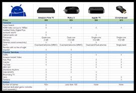 Fire Tv Comparison Chart Everything You Need To Know About Amazon Fire Tv