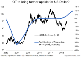 Chart Of The Week Qt Vs Dxy Wealth365 News