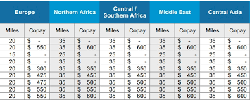 Understanding Upgrade Co Pays And Airline Fare Codes