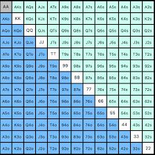 Poker Hands Chart Poker Hand Ranges Master Ranging Your Opponent