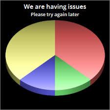 Chartgo Stock Charts Nail Statistics Create Graph