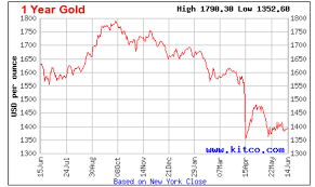 Gold Chart Live Forex Gold Chart Live Gold Price And Related News