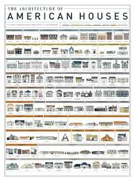 The Architecture Of American Houses In 2019 American