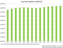 Hispanic Population Growth Chart Long Islands Changing Population Long Island Index