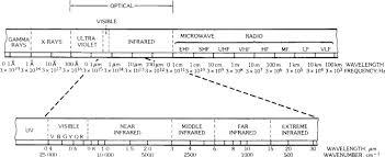 Optical Spectrum An Overview Sciencedirect Topics