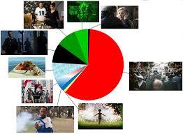 Ben S Best Guess Chart Predictions Bens Oscar Forecast