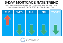 Jumbo Mortgage Rates Today Virginia Best Mortgage In The World