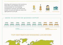 Destination Wedding Planner Job Description Wedding Ideas 2018