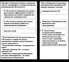 дипломная работа договор аренды земельного участка Портал   дипломная работа договор аренды земельного участка фото 5
