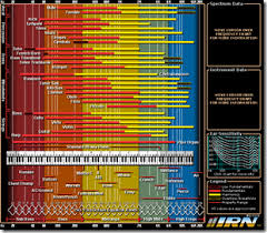 Dance Music Frequency Map Chart Porn