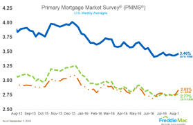 Mortgage Rates Higher Heading Into Labor Day Weekend
