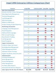 Cdn Comparison Chart Impel Crm Comparison Chart