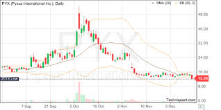Pyx Stock Chart Techniquant Pyxus International Inc Pyx Technical
