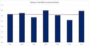 Real Gdp Chart Key Economic Indicators
