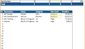 Project Plan Report Template Work High Level Example