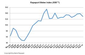 Diamonds Net Rapaport Melee Diamond Index 7 In 3q