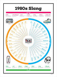 1980s Slang Chart 1980s Slang Chart The 80s Childhood Memories 80s Kids