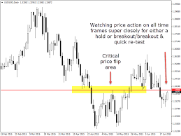 Usdsgd Daily And 4 Hour Chart Price Action Analysis 23 June