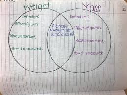 Venn Diagram Mass And Weight 2016 2017 7th Grade Cambridge Science Mrs Georgakakis Science