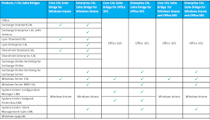 Windows Server Eol Chart Managing Microsoft Client Access Licenses Part 3 Of 3