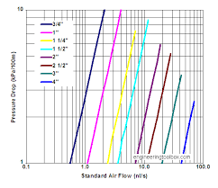 Air Line Size Chart Vacuum Pipe Lines Pressure Drops