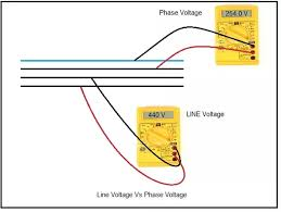 what is the difference between phase and line voltage quora on the other hand phase voltage is the voltage between the given phase and neutral note that neutral is available in star connection but not delta