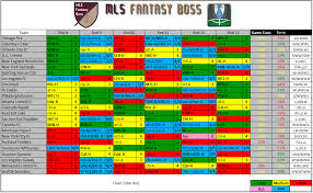 2019 Round 8 Form Difficulty Charts Mls Fantasy Boss
