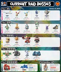 buy > pokemon go 3 star raid bosses,pokemon go 3 star raid bosses, Up to  72% OFF
